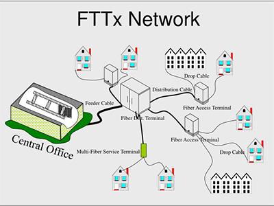 Fiber to the x & HFC